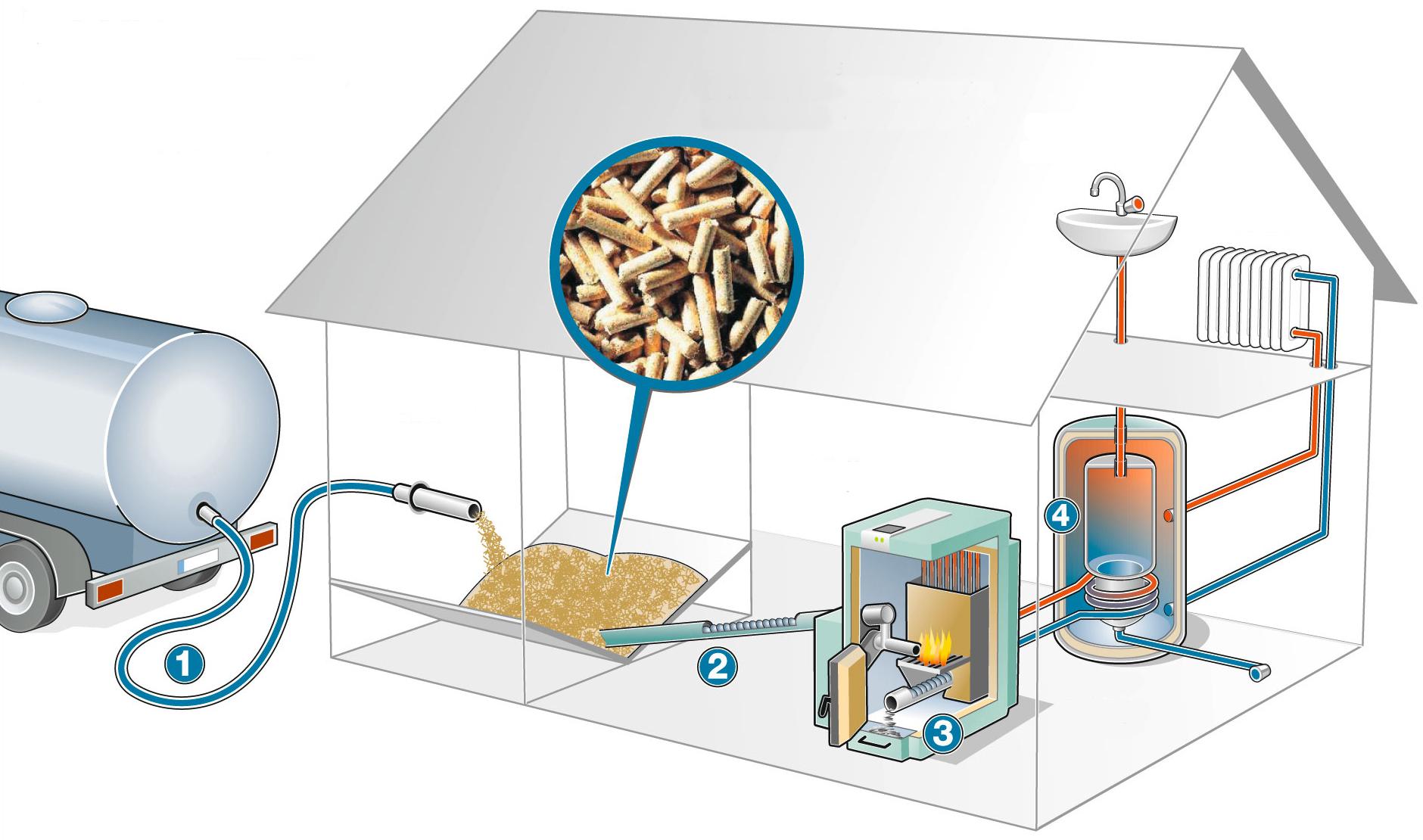Systém komfortního vytápění peletami