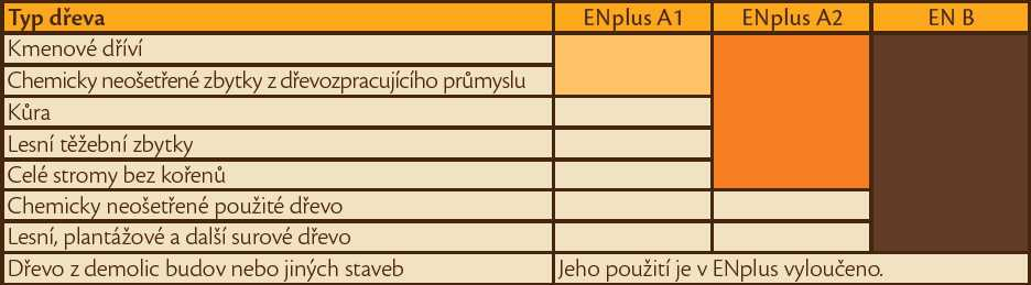 tabulka_ENplus_kvalita