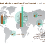 Světová poptávka po peletách nadále roste